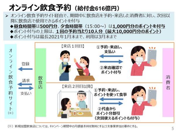 GoToイートオンライン飲食予約