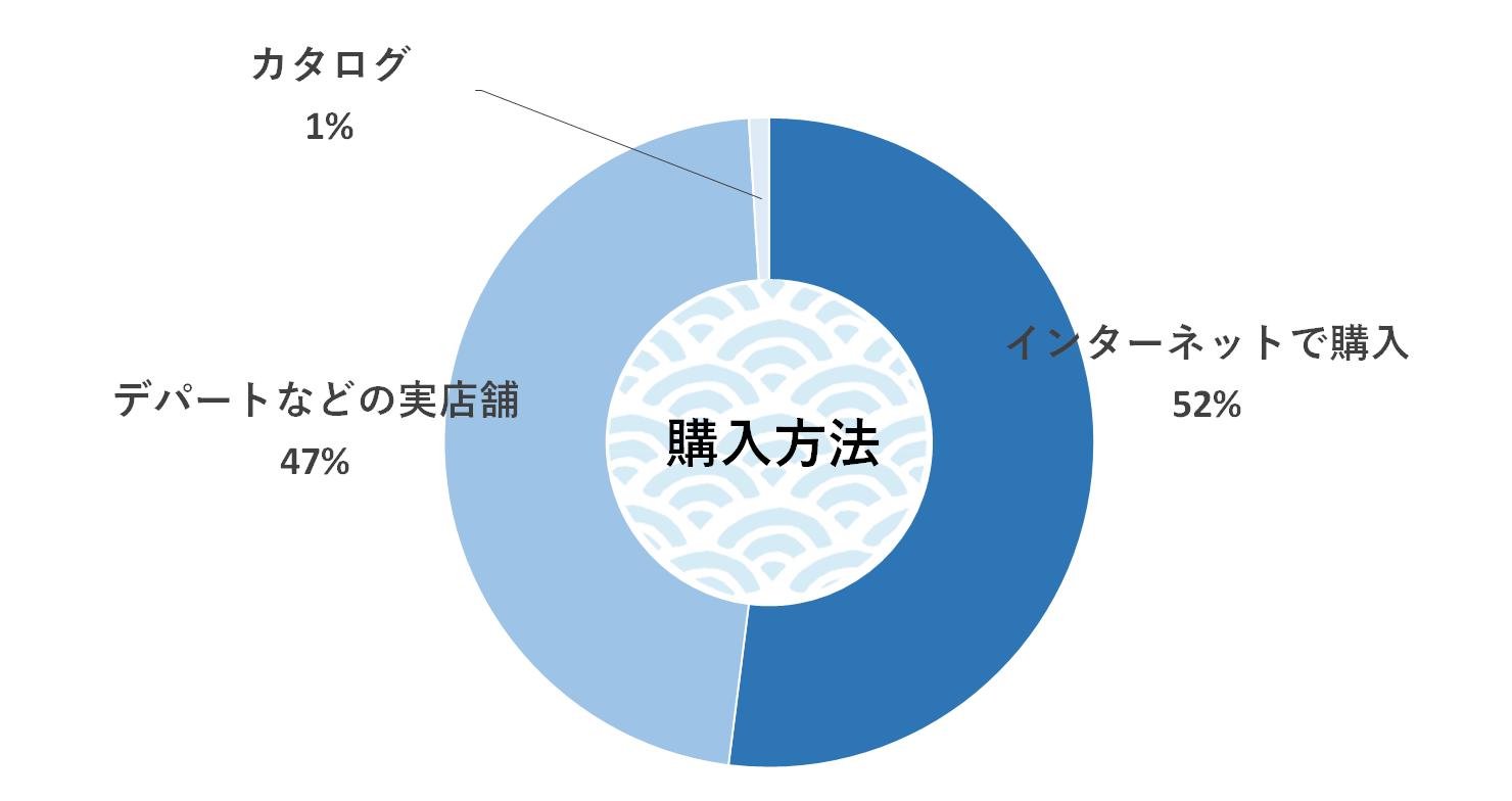 購入方法 グラフ