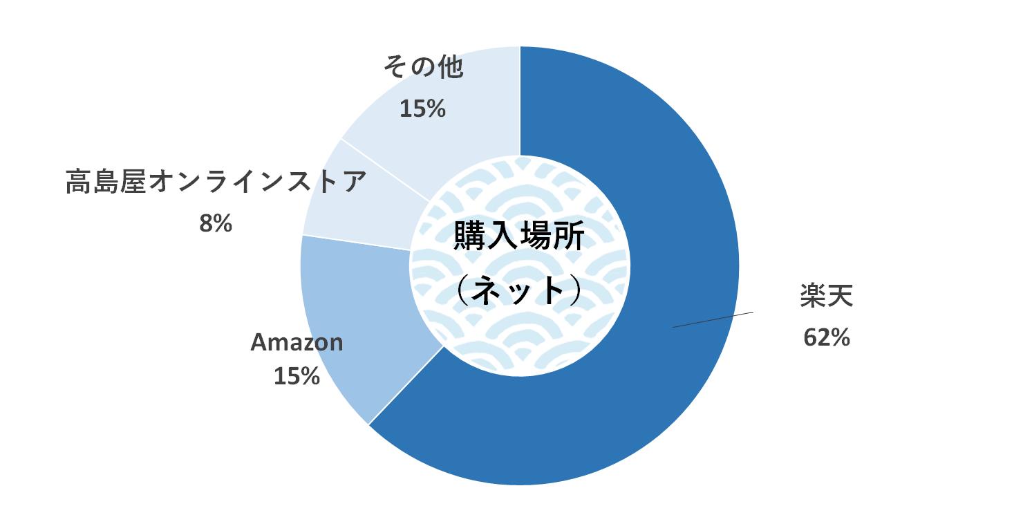 購入場所 グラフ